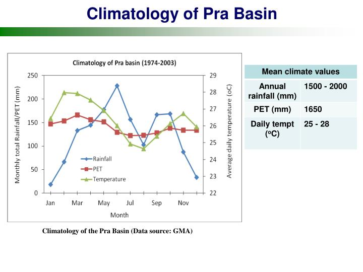 Climatology of Pra Basin