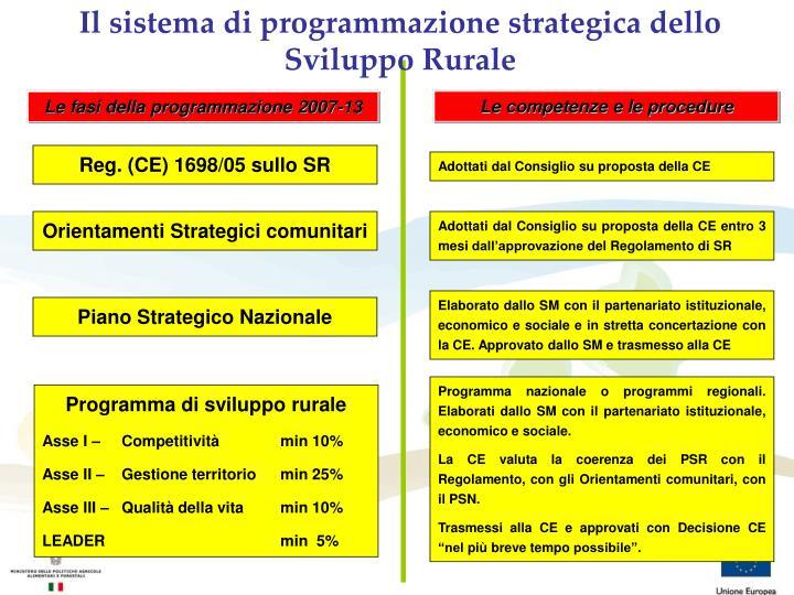 Il sistema di programmazione strategica dello Sviluppo Rurale