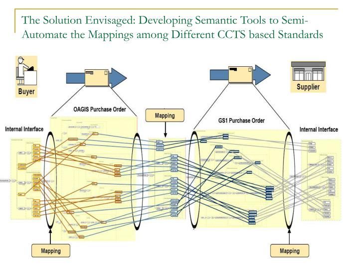 The Solution Envisaged: Developing Semantic Tools to Semi-Automate the Mappings among Different CCTS based Standards