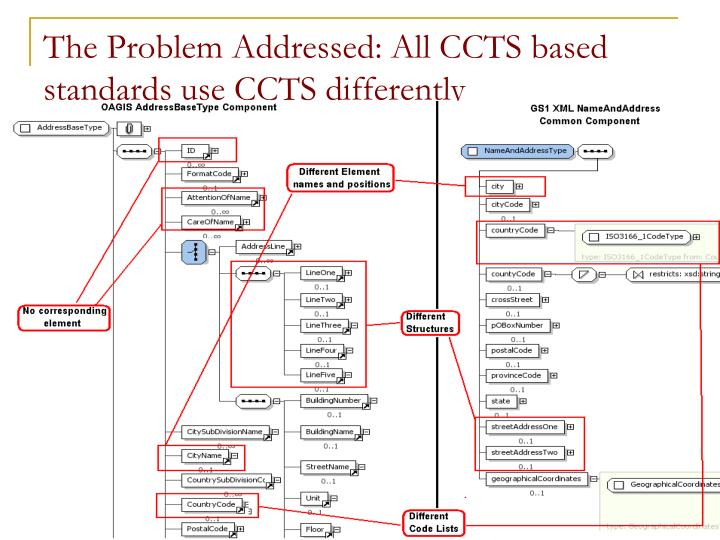 The problem addressed all ccts based standards use ccts differently