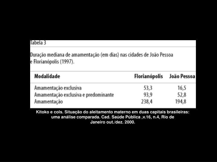 Kitoko e cols. Situação do aleitamento materno em duas capitais brasileiras: uma análise comparada. Cad. Saúde Pública,v.16,n.4,Rio de Janeiroout./dez.2000.