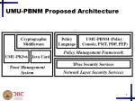umu pbnm proposed architecture