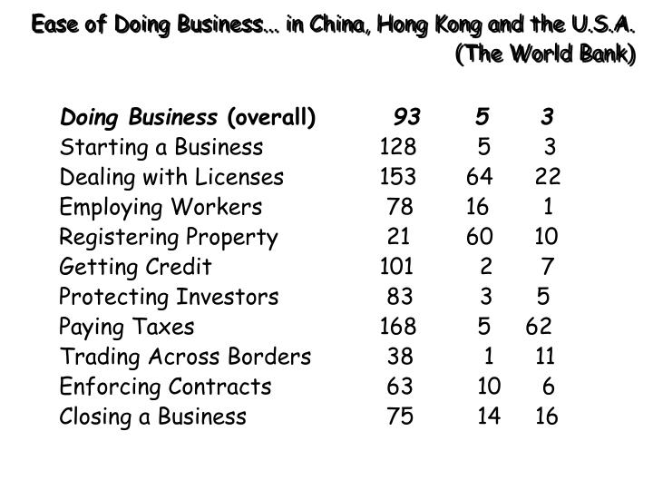 Ease of Doing Business... in China, Hong Kong and the U.S.A.