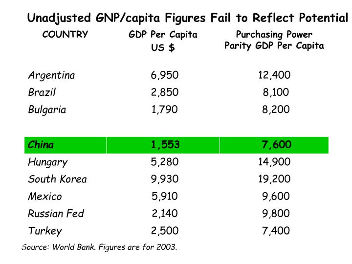 Unadjusted GNP/capita Figures Fail to Reflect Potential