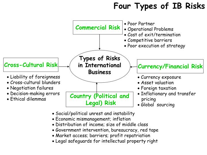 Four Types of IB Risks