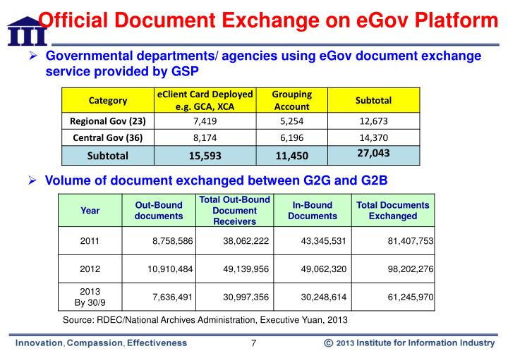 Official Document Exchange on eGov Platform
