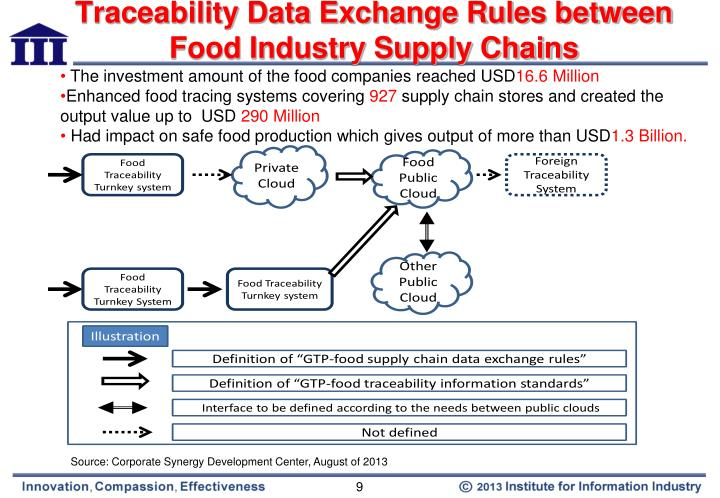 Traceability Data Exchange Rules between Food Industry Supply Chains