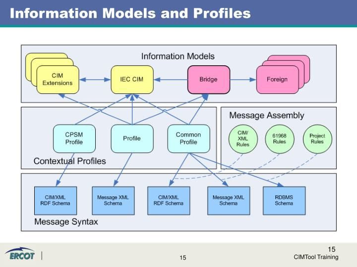Information Models and Profiles