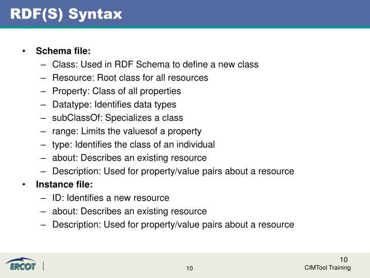 RDF(S) Syntax