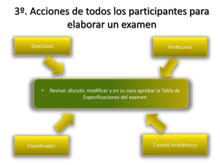 3º. Acciones de todos los participantes para elaborar un examen