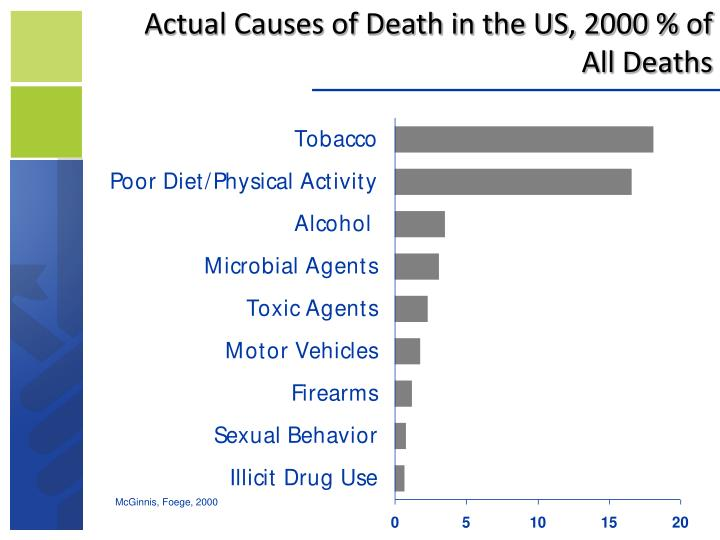 Actual Causes of Death in the US, 2000 % of All Deaths
