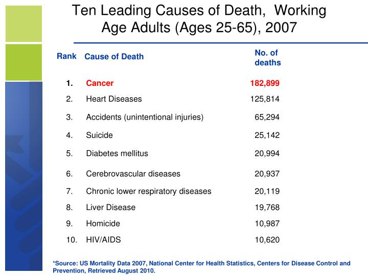 Ten leading causes of death working age adults ages 25 65 2007