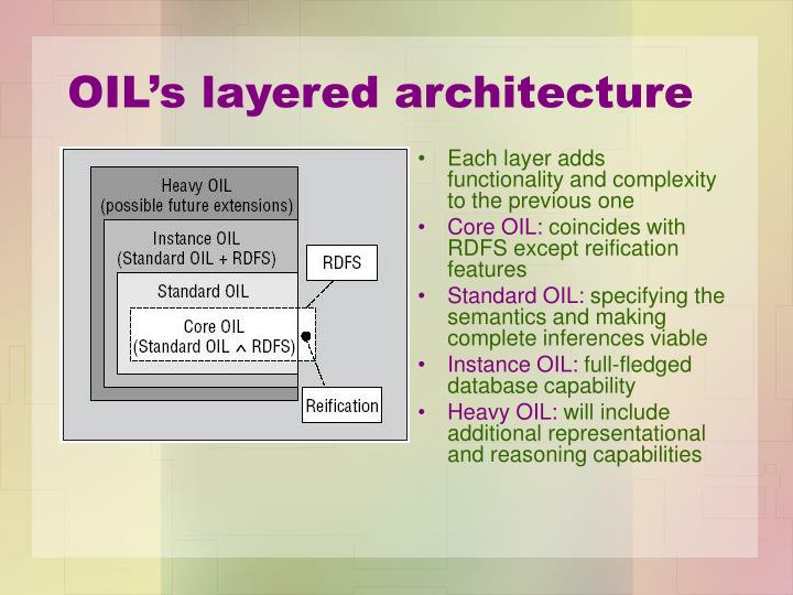 OIL's layered architecture