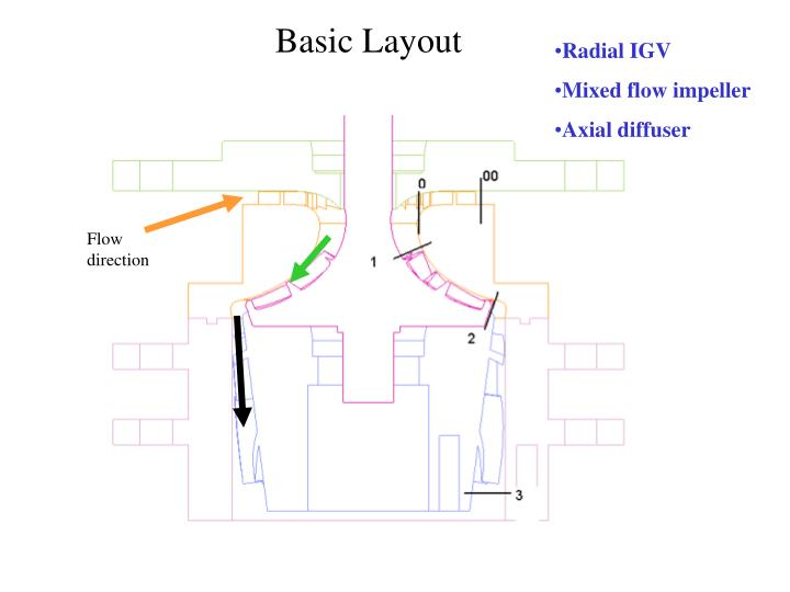Radial IGV