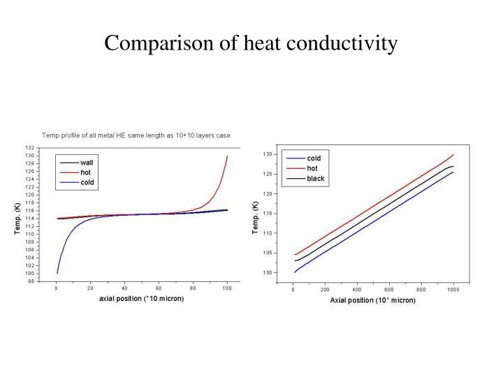 Comparison of heat conductivity