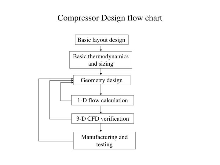 Compressor Design flow chart