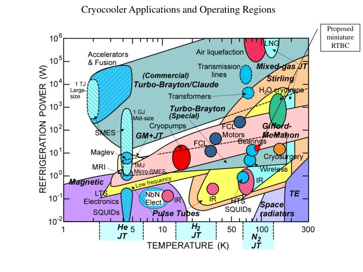 Cryocooler Applications and Operating Regions