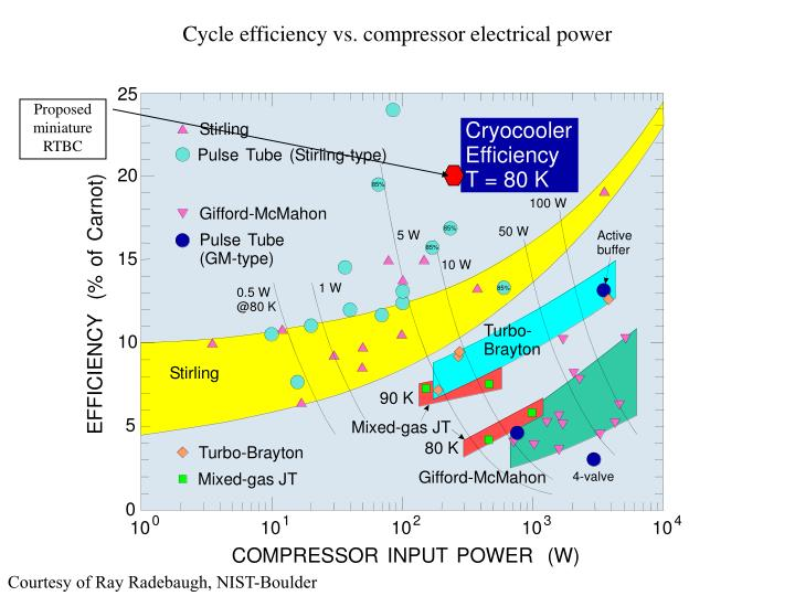 Cycle efficiency vs. compressor electrical power
