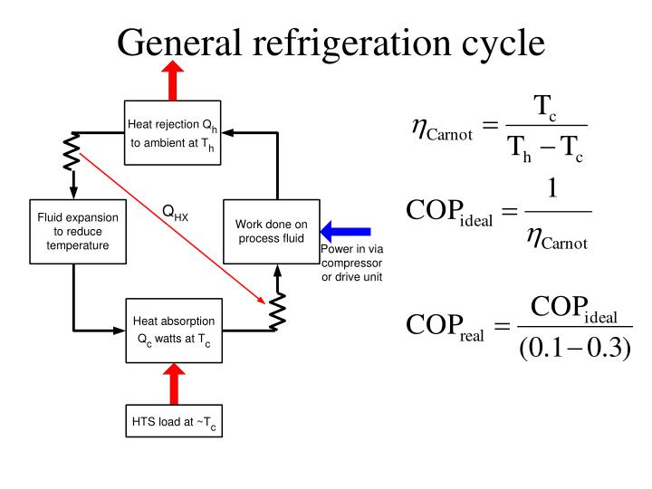 General refrigeration cycle