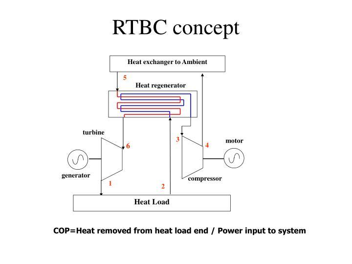 Heat exchanger to Ambient