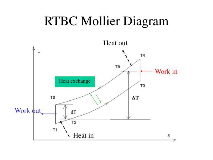 RTBC Mollier Diagram