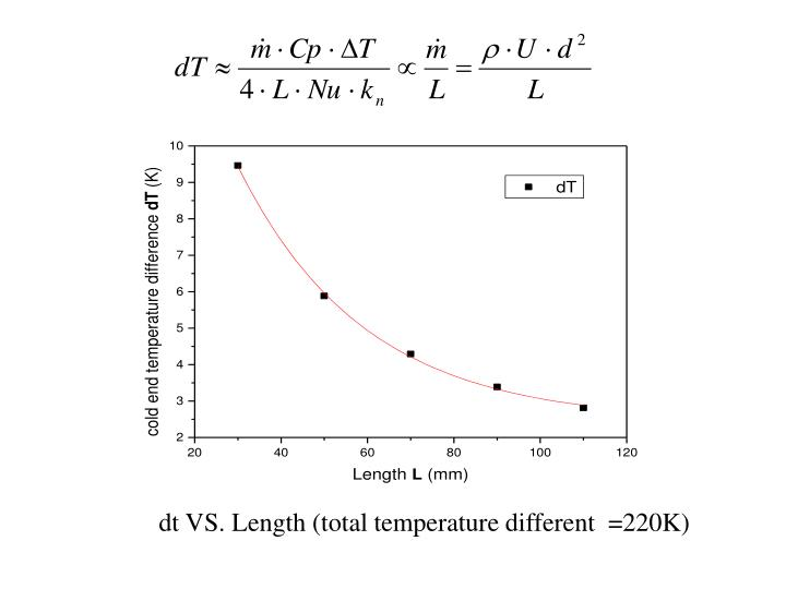 dt VS. Length (total temperature different  =220K)