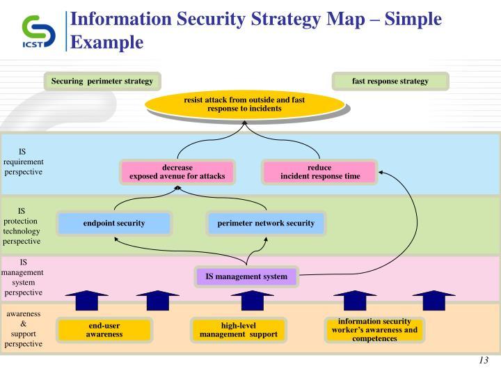 전략적 리스크 관리 방법론  ppt download