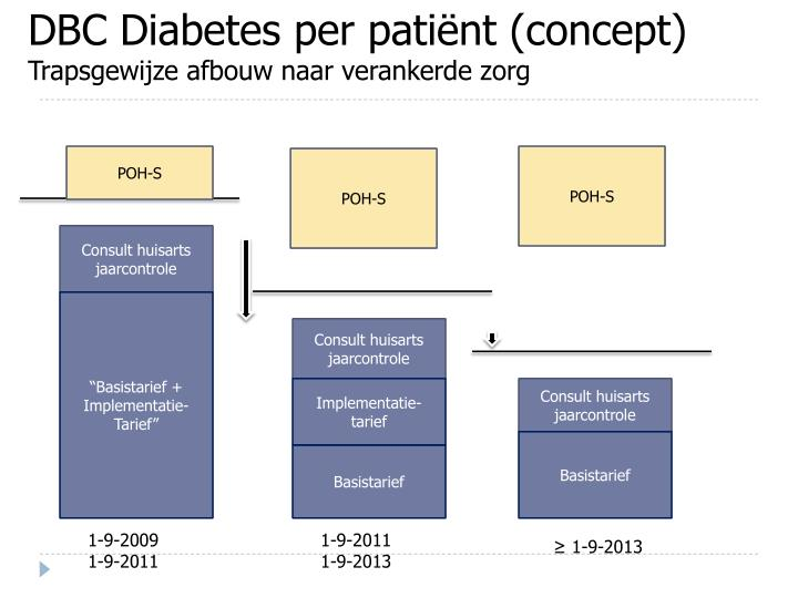 DBC Diabetes per patiënt (concept)
