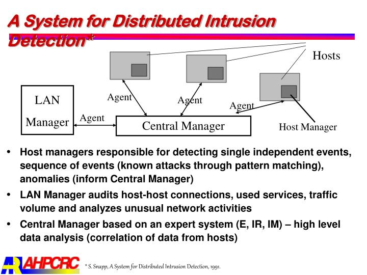 A System for Distributed Intrusion Detection*