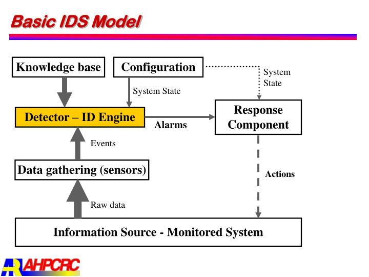 Basic IDS Model