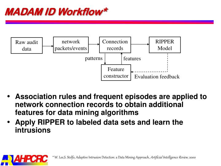 MADAM ID Workflow*