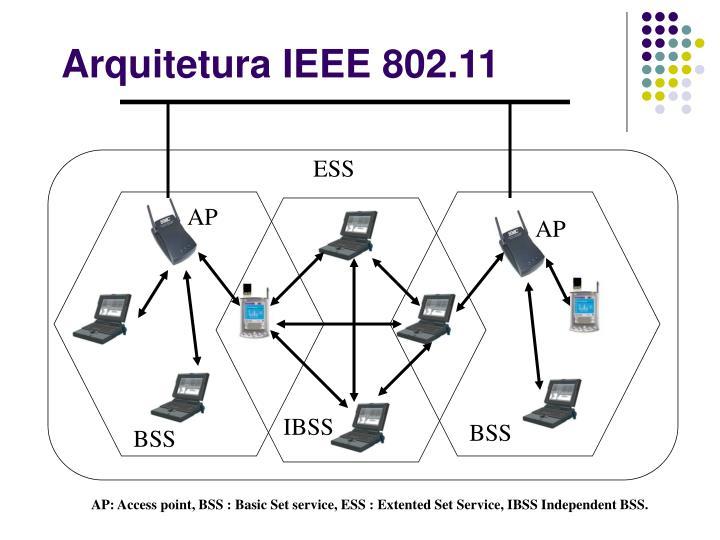 Arquitetura IEEE 802.11