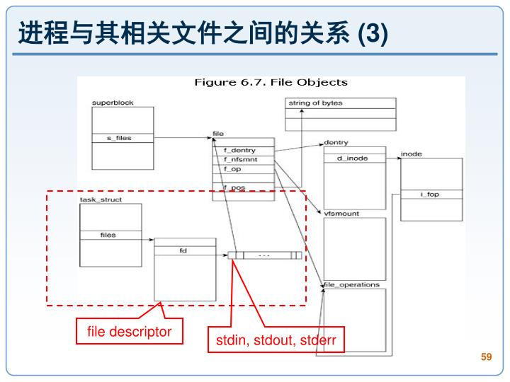 进程与其相关文件之间的关系