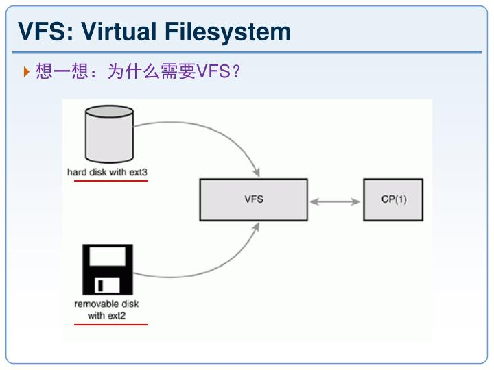 VFS: Virtual Filesystem
