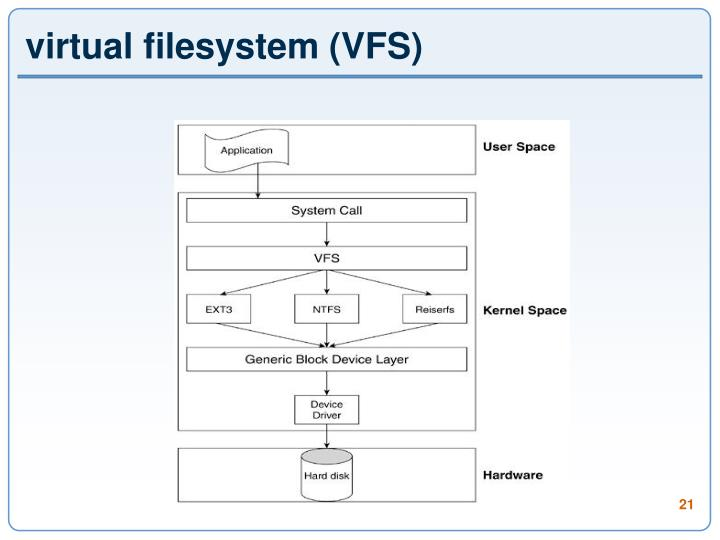virtual filesystem (VFS)