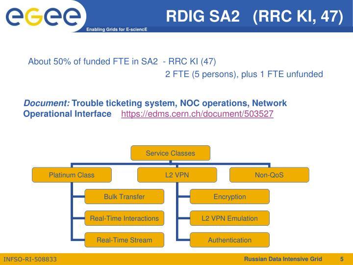 RDIG SA2   (RRC KI, 47)