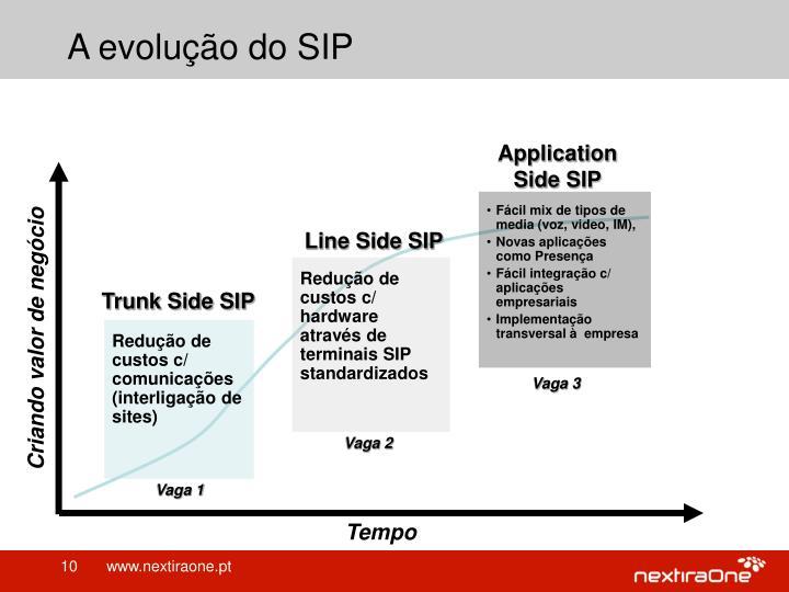 A evolução do SIP
