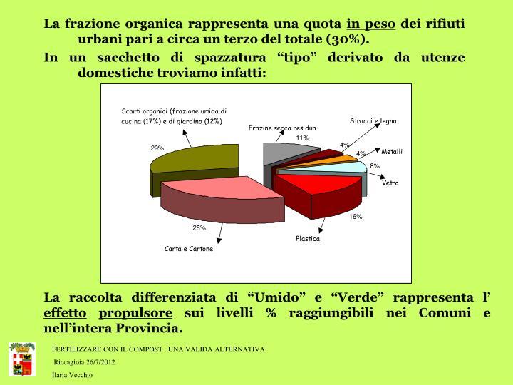 La frazione organica rappresenta una quota