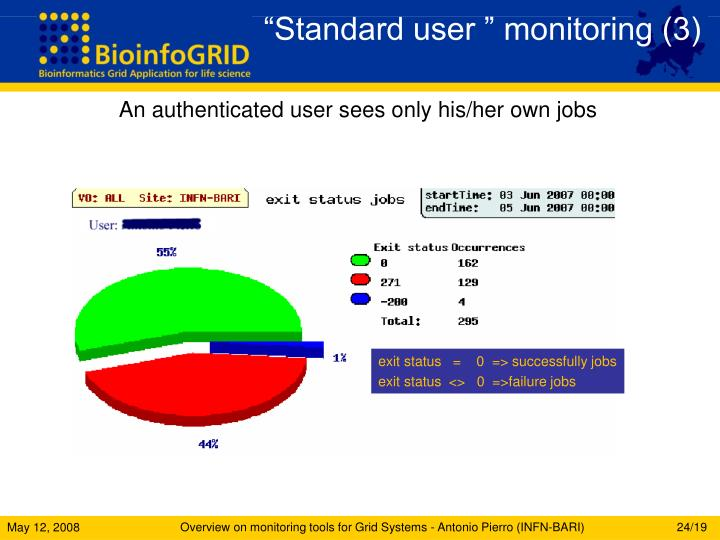 """Standard user "" monitoring (3)"
