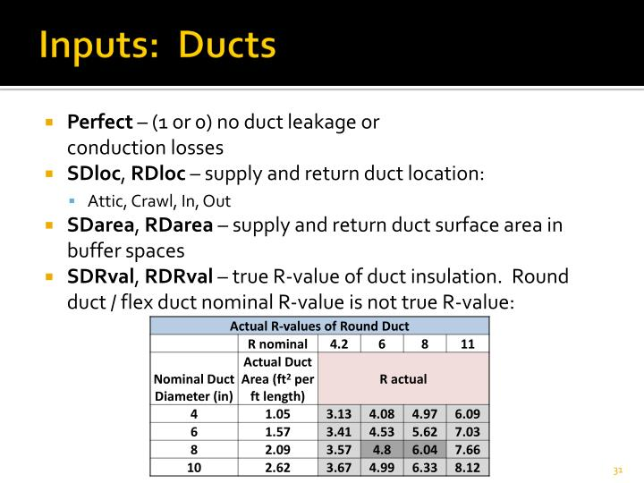 Inputs:  Ducts