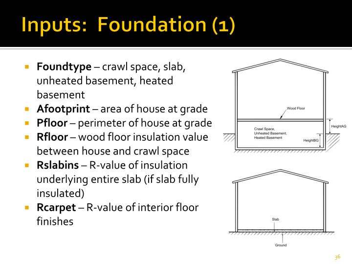Inputs:  Foundation (1)