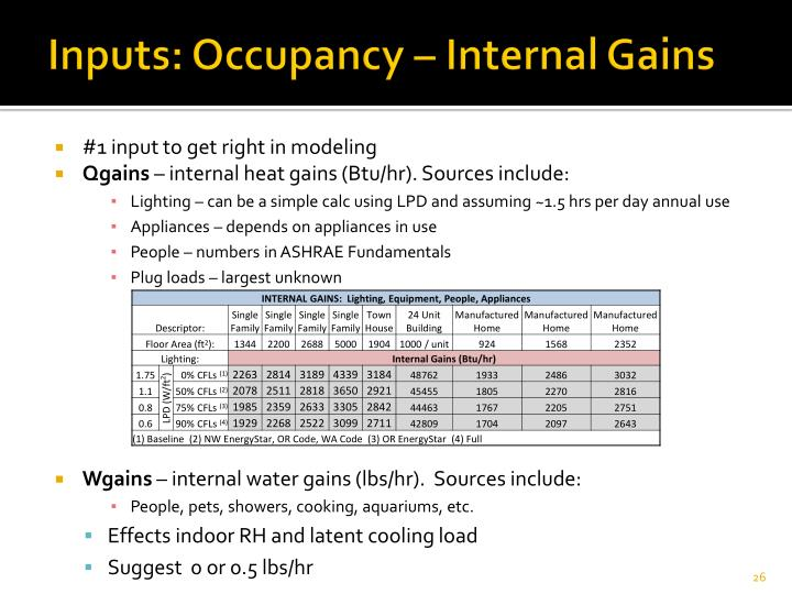 Inputs: Occupancy – Internal Gains