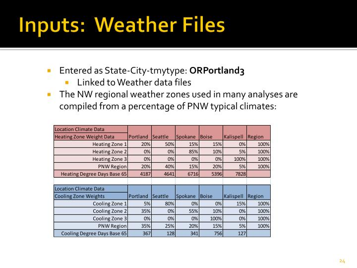 Inputs:  Weather Files