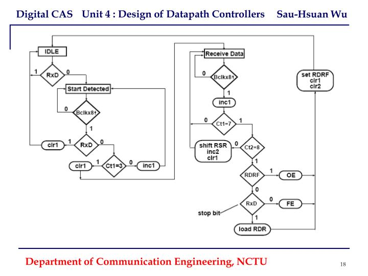 Department of Communication Engineering, NCTU