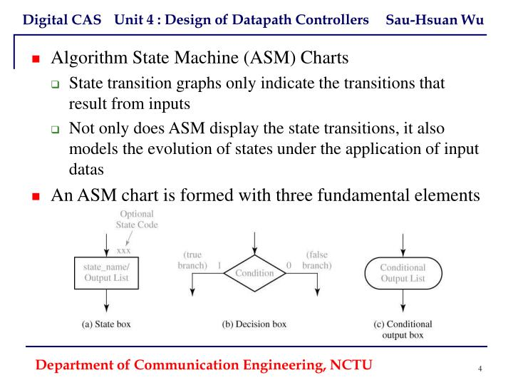 Algorithm State Machine (ASM) Charts