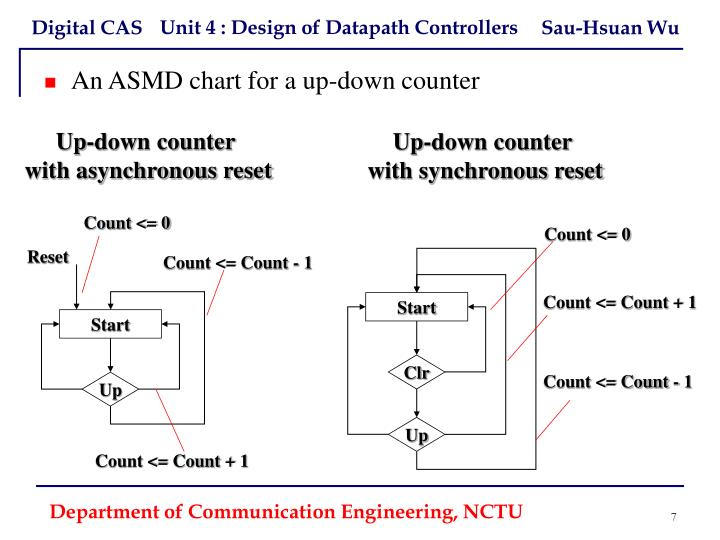 An ASMD chart for a up-down counter