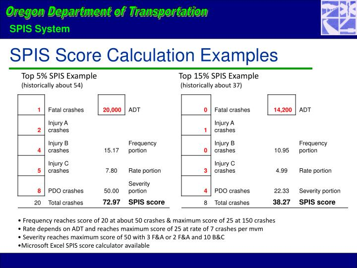 SPIS Score Calculation Examples