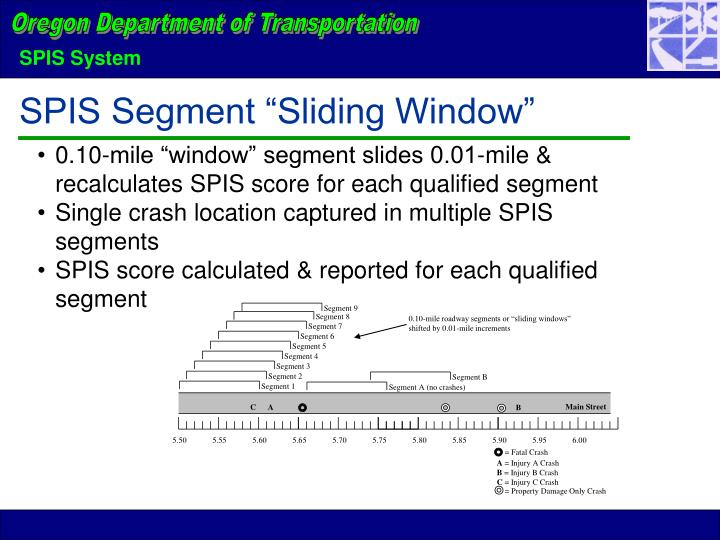 "0.10-mile roadway segments or ""sliding windows"" shifted by 0.01-mile increments"