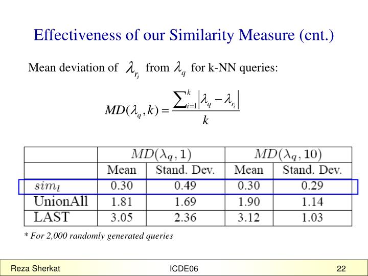 Effectiveness of our Similarity Measure (cnt.)