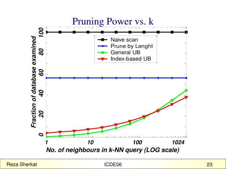 Pruning Power vs. k